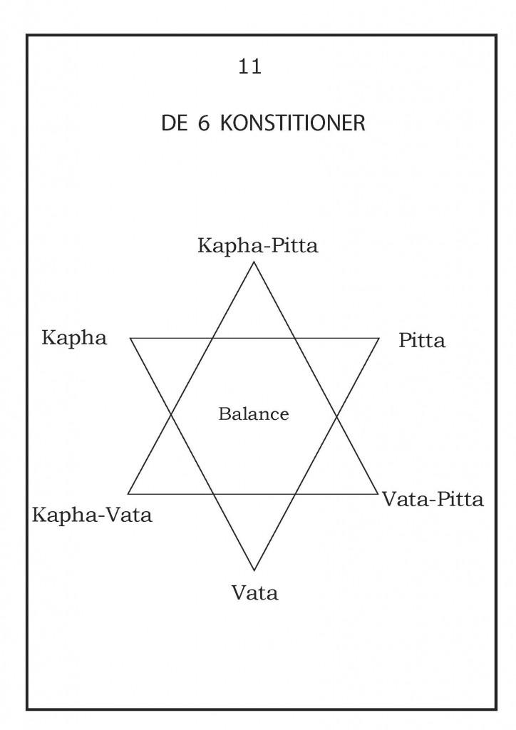 De 6 konstitutioner i Ayurveda